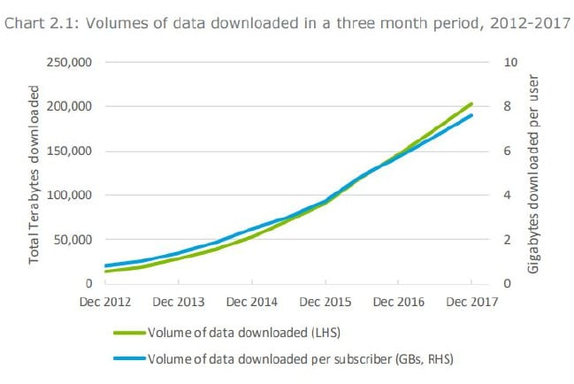 This graph included in the report shows the growing demand for mobile data. Source: Australian Bureau of Statistics